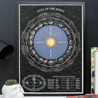 Grande affiche - Astrology